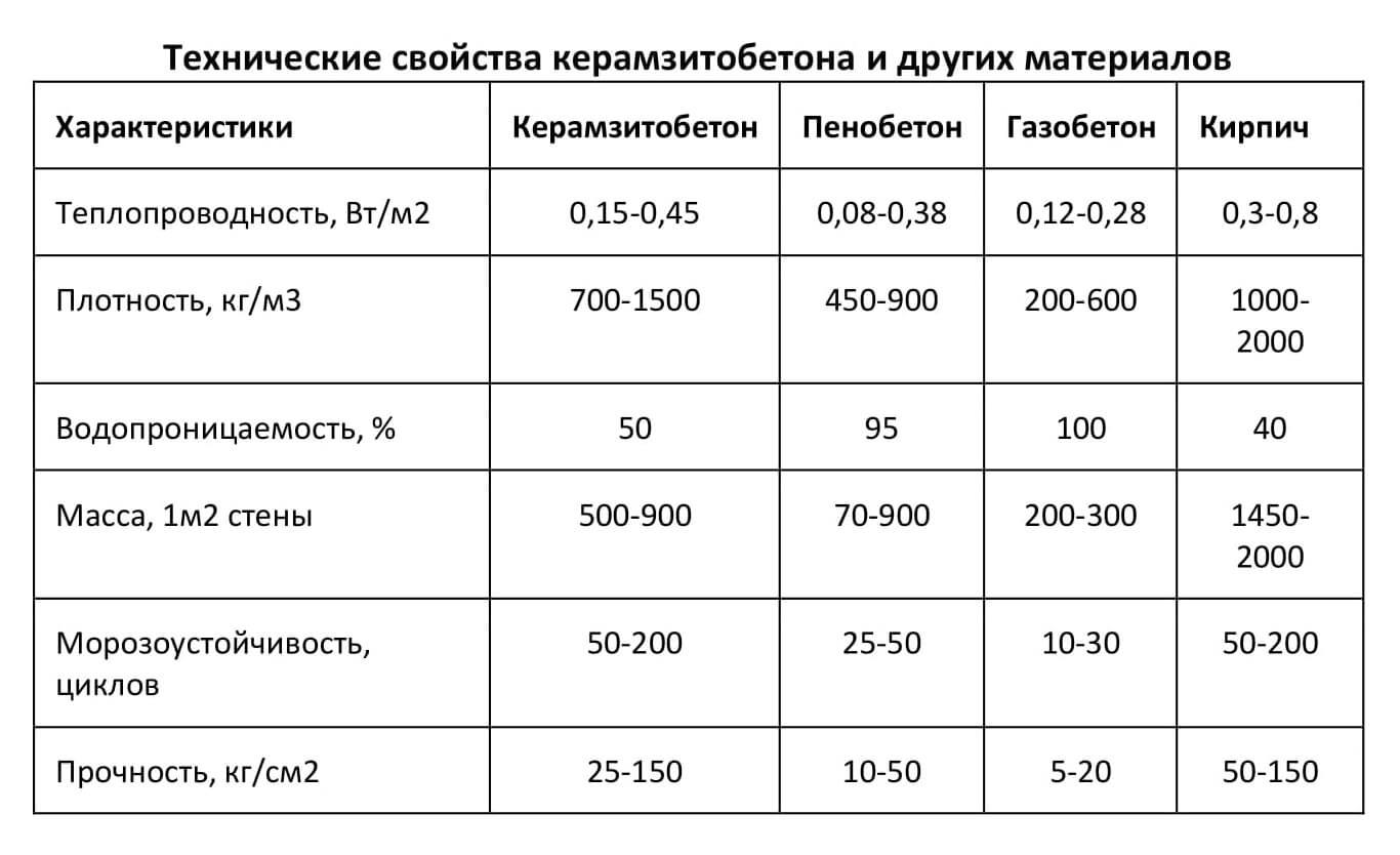 плотность керамзитоблока